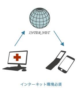 インターネット接続が必須です