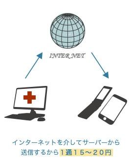 インターネットを介してサーバーから送信するから1通15〜20円